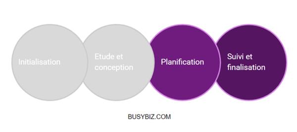 Phases projet digital - planification, suivi et finalisation