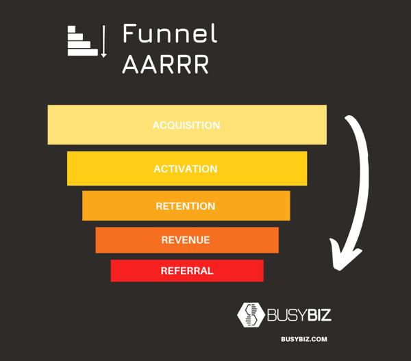 Funnel AAARR (1)
