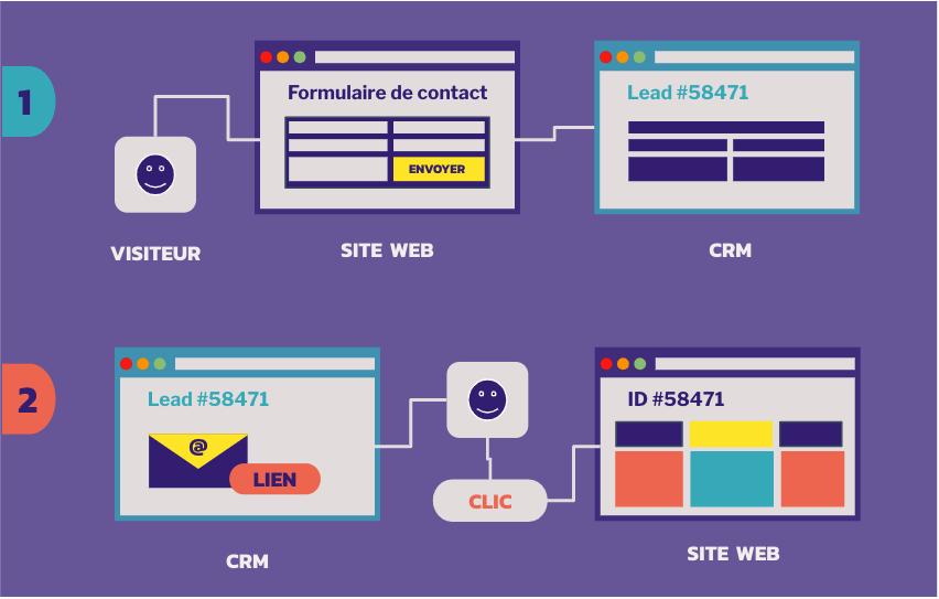 Intégration-CRM-SiteWeb