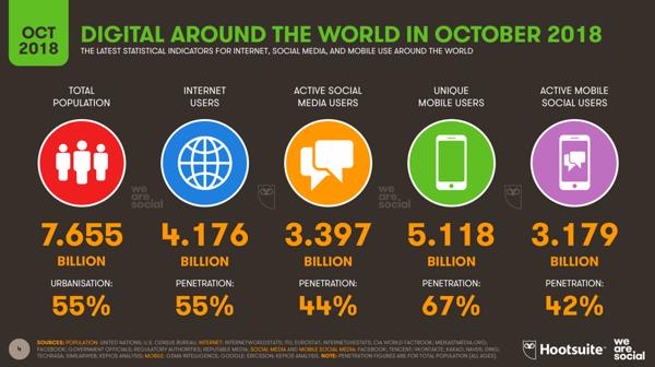 Digital-around-the-world