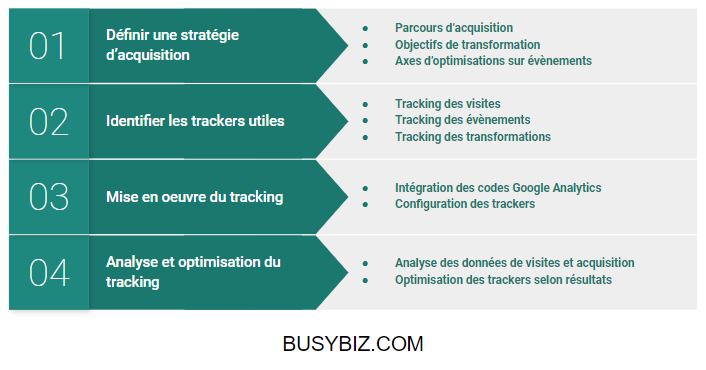 Strategie google analytics