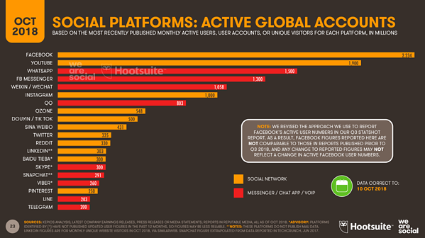 social-media-platforms-active-global-users