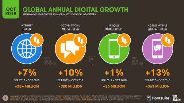 Global-annual-digital-growth