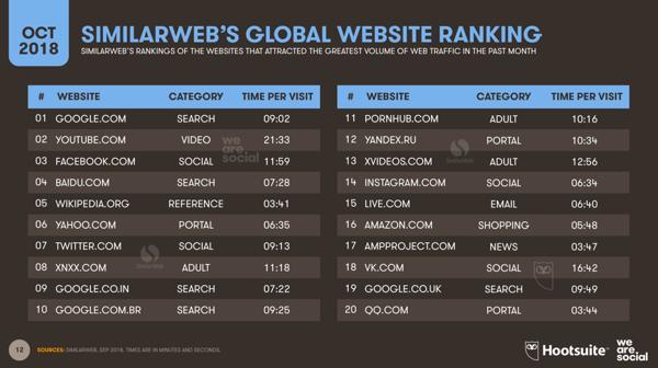 SimilarWeb-global-website-ranking