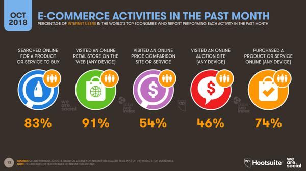 ecommerce-activities