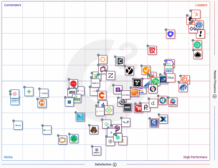 G2 Sales Enablement Solutions Grid